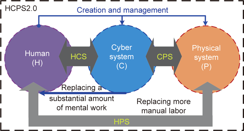 Human–Cyber–Physical Systems (HCPSs) in the Context of New